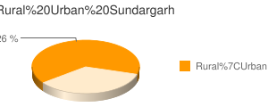 Sundargarh census population